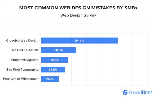 outsource website design