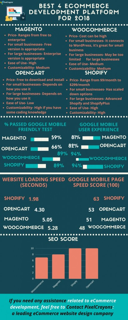 eCommerce Development Platform, Magento vs WooCommerce vs OpenCart vs Shopify