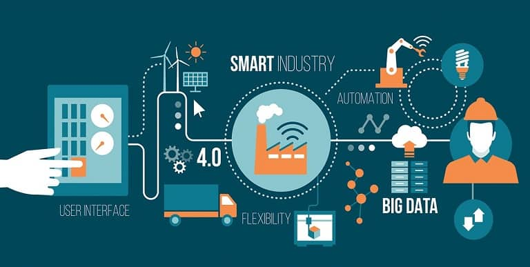 How to leverage IoT & Big Data for Digital Transformation