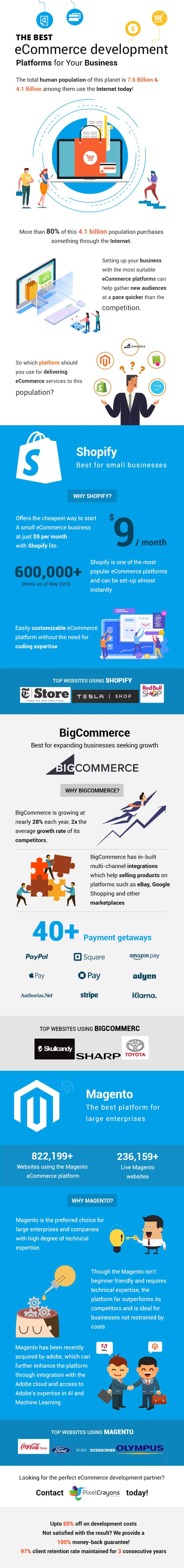 best ecommerce platforms, top ecommerce platforms