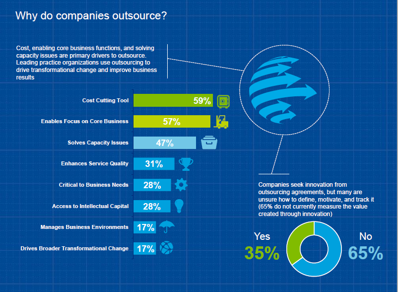 software outsourcing stats and facts