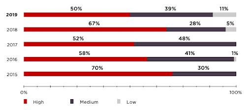 web app development stats