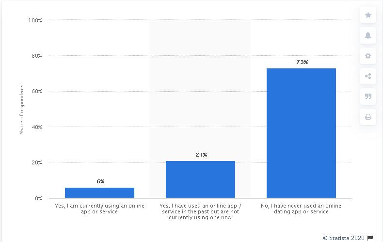 web app development stats 2020