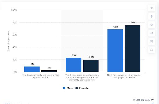 web app development statistics