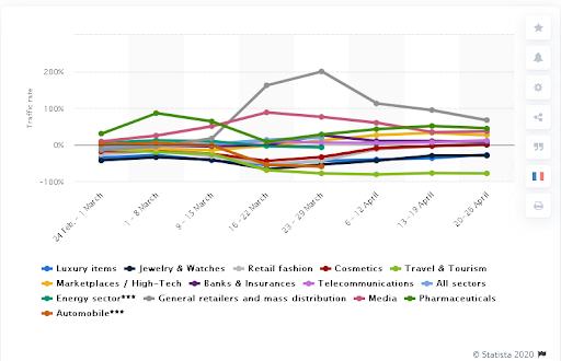 web development statistics 2020