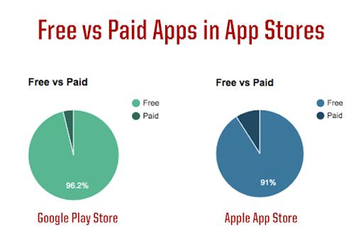 mobile app stat