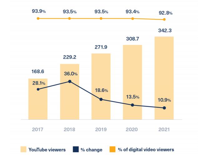 video sharing app cost