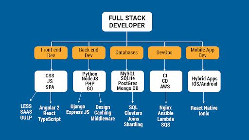 pros of full stack developer