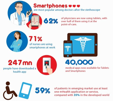 Healthcare apps development