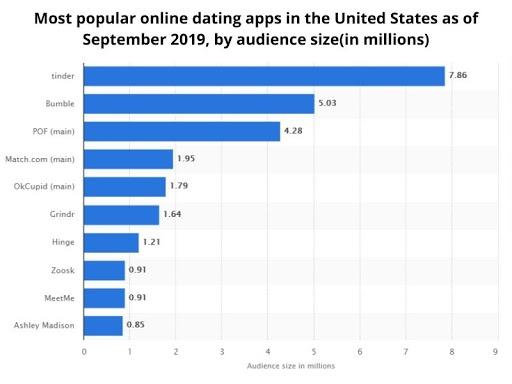 Dating App Stats