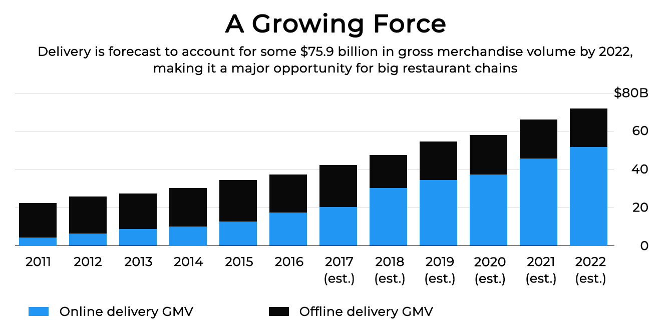 Online food delivery stats