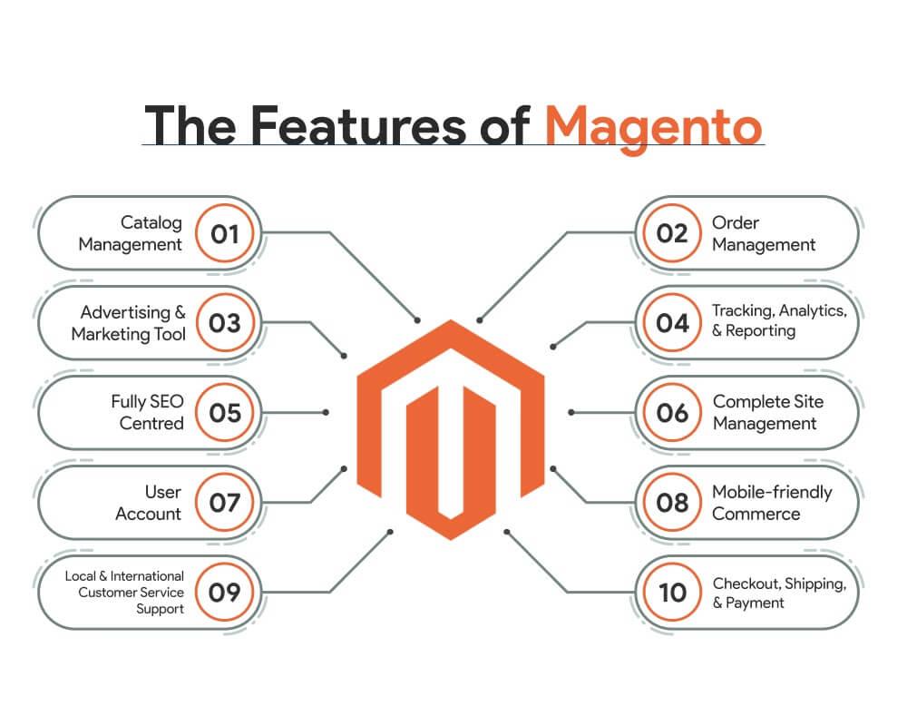 magento vs woocommerce vs opencart: magento features