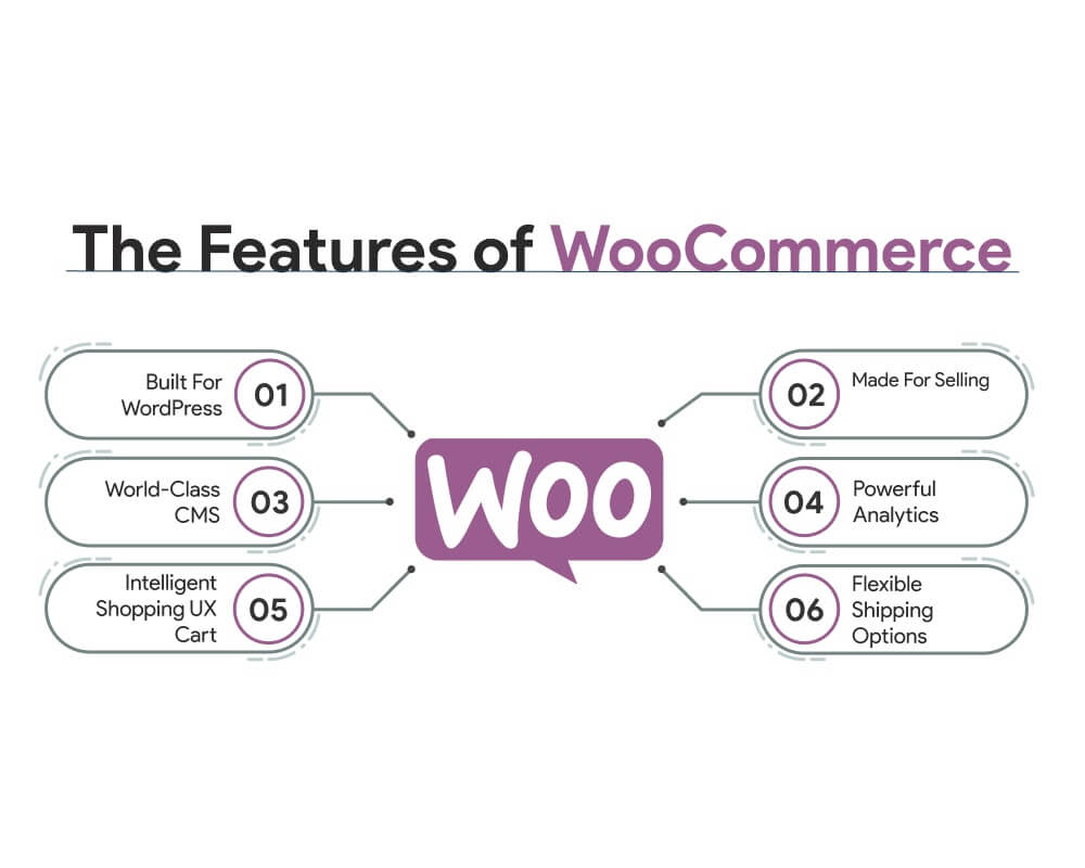 Features of woocommerce