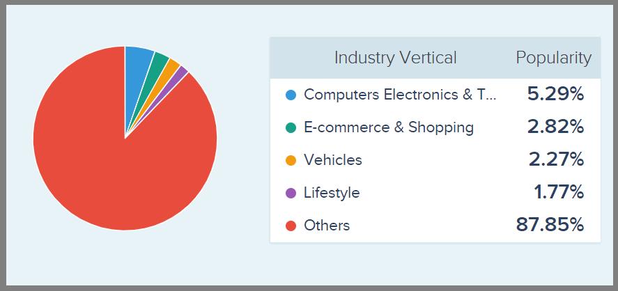Industries using OpenCart