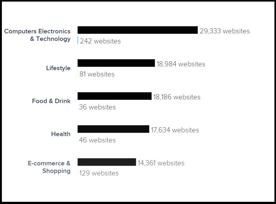 Industries using WooCommerce