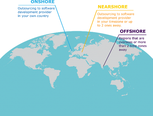 onshore, nearshore, offshore outsourcing