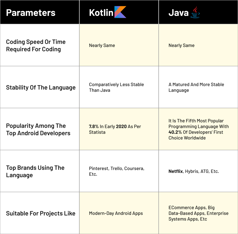 Parameters-of-technology-stacks