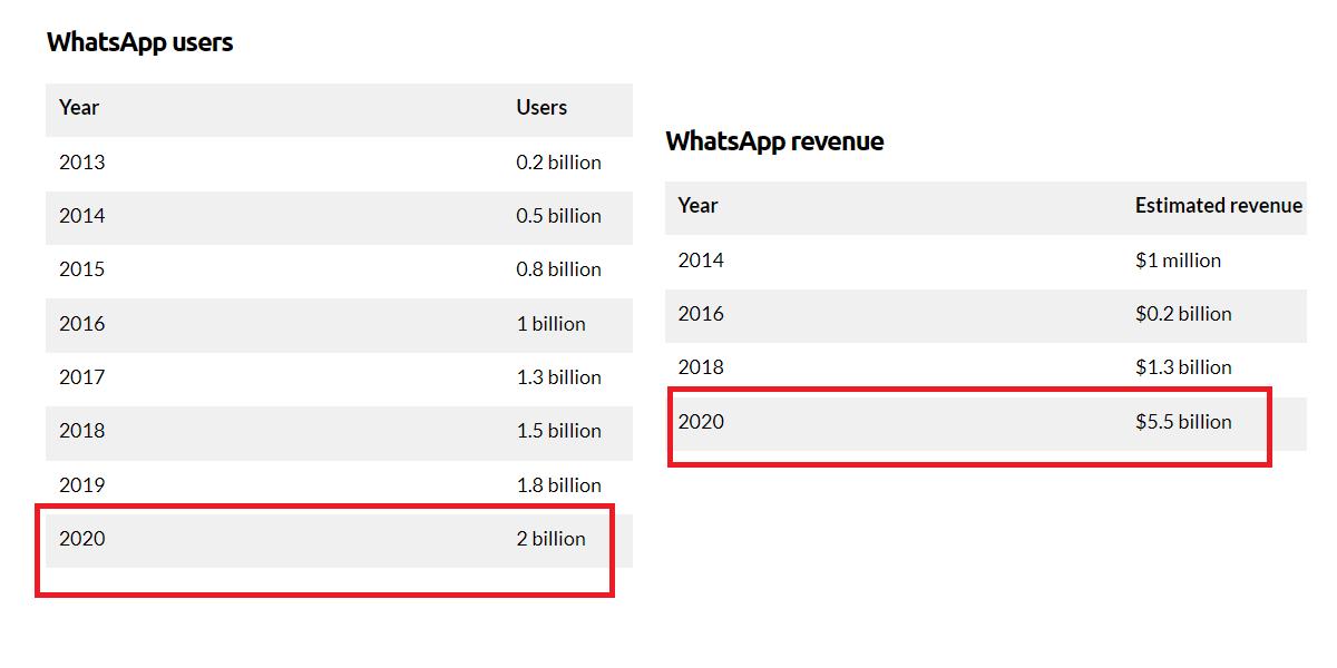 Whatsapp-stats