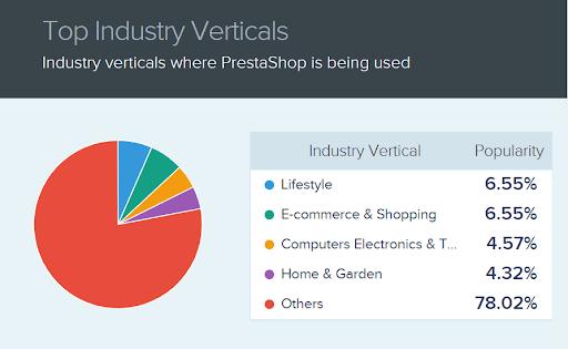 companies using prestashop