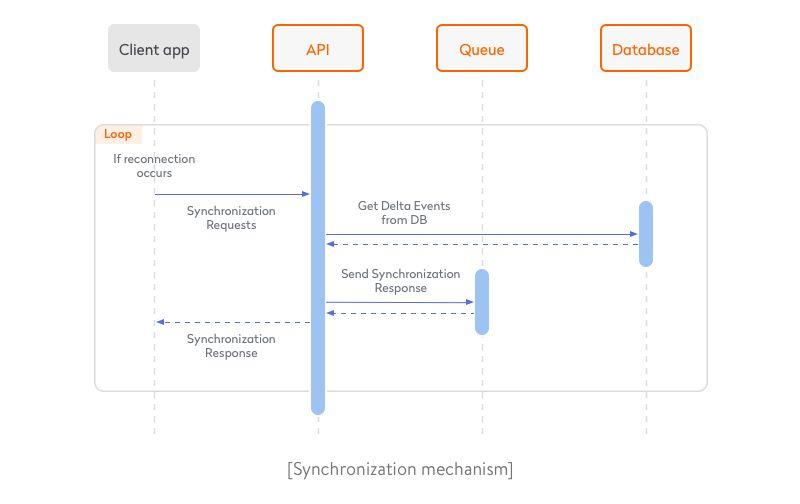 synchronization-mechanism