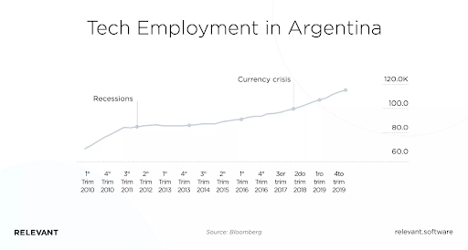 tech emplyment in argentina