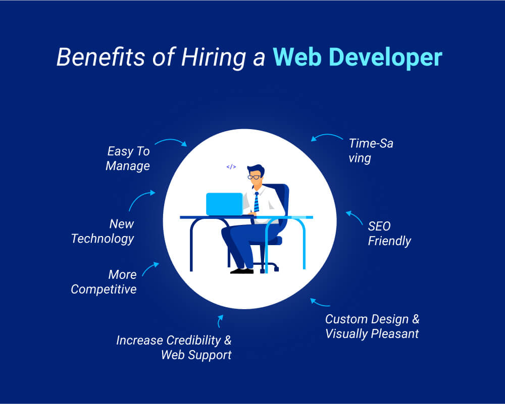 why hire web developers