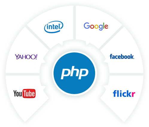 Best PHP Web Development Company in India